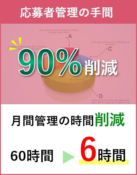 応募者管理の手間が90%削減